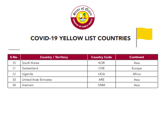 COVID-19 list of countries