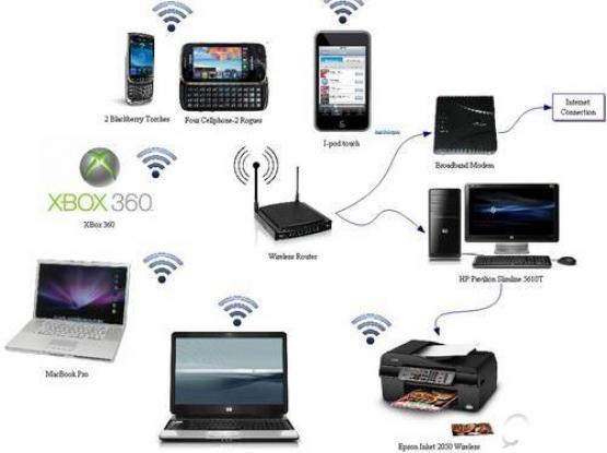 WiFi and Wire Networking Service