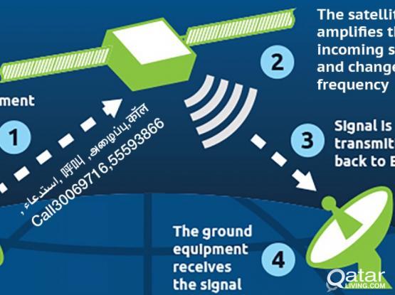 Satellite Dish tv,Internet ,Cctv,WiFi,Video door phone system installation