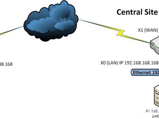 sonicwall VPN, Fortinet VPN - 66563371