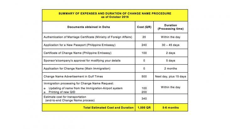 Change Name Procedure For Philippine Expatriates Yr 2016 Qatar