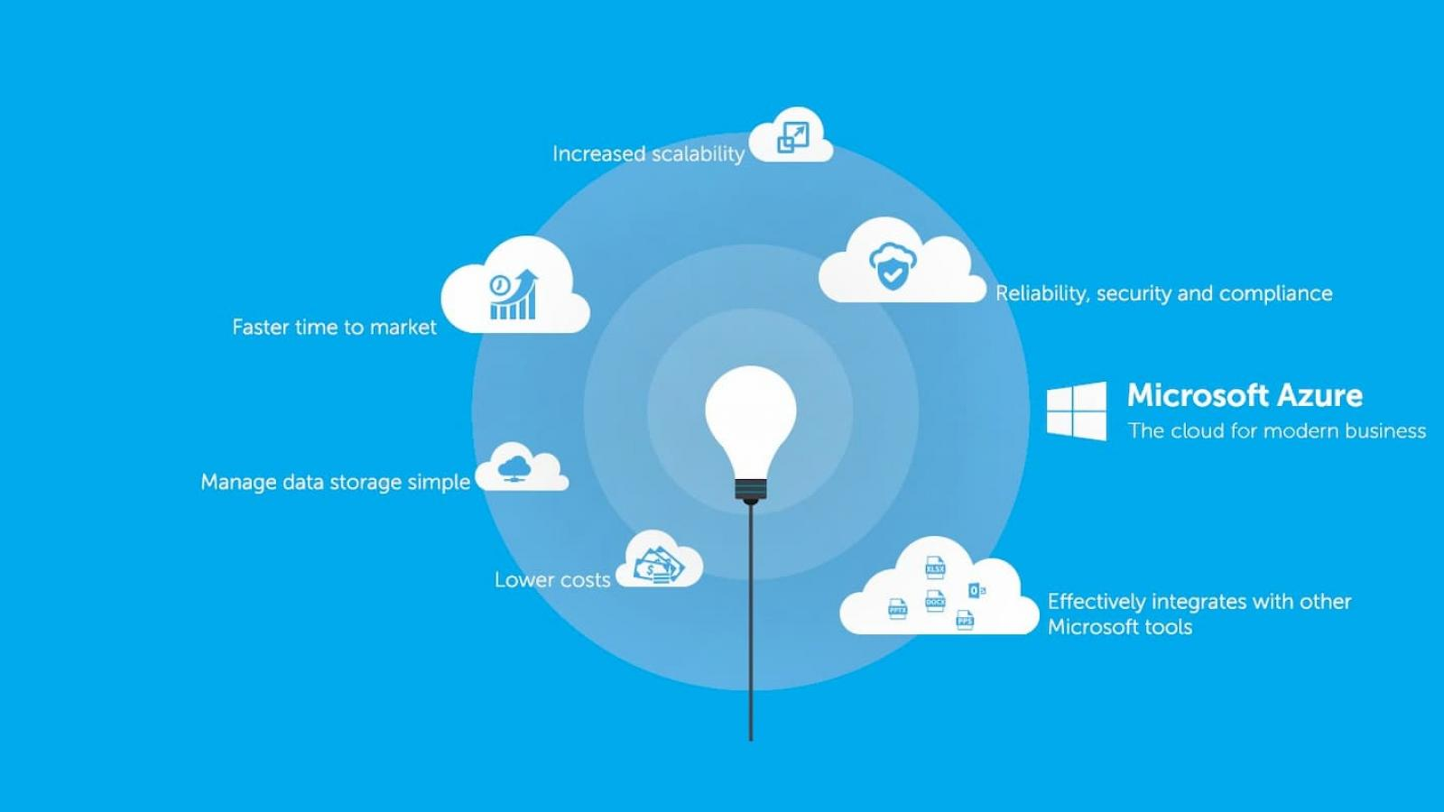 Microsoft Azure enables businesses to elevate customer experience