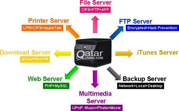 Synology NAS Storage for Killer Price | Qatar Living
