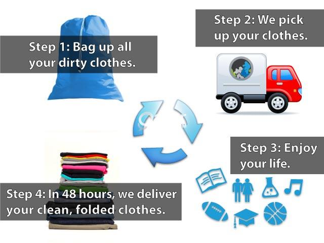 Fully featured online Laundry Service available for